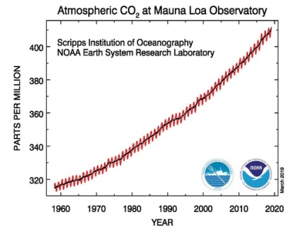 C02:AtmosphericNOAA