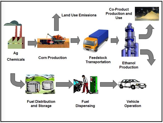 Biofuel:LCA